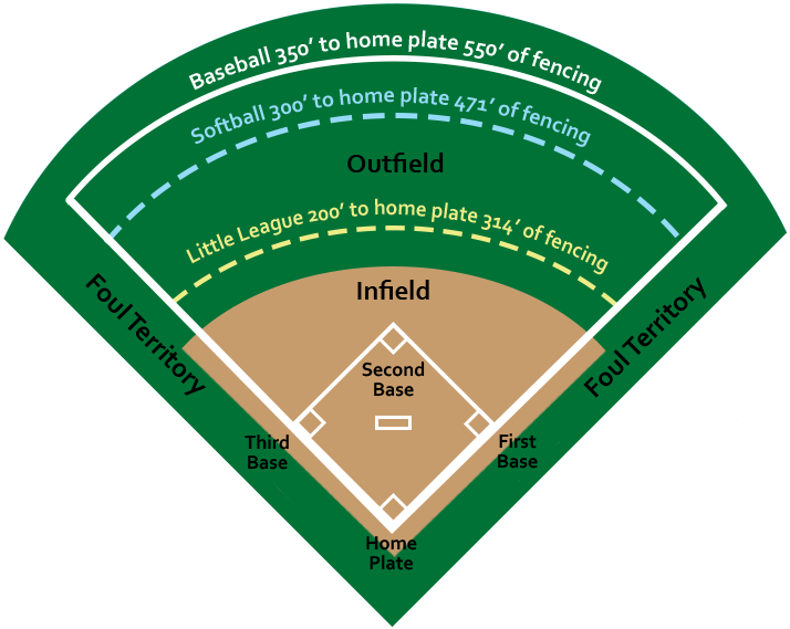 Baseball-Diamond-With-Measurements